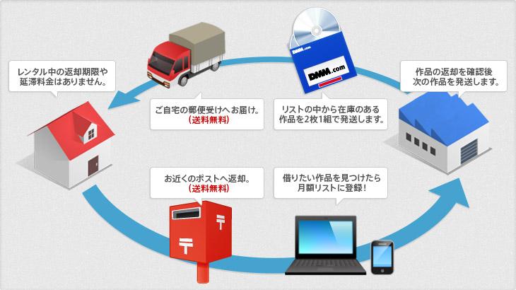 宅配レンタルの仕組み(DMM.com)