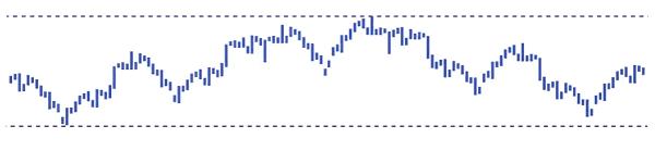 トライオートFX、為替相場の値動き
