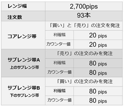 コアレンジャー 米ドル/円の設定値