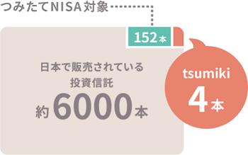tsumiki証券のつみたてNISA