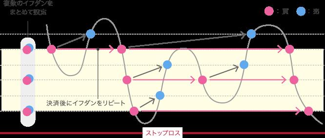 トラリピ売買イメージ図