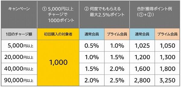 「Amazonギフト券チャージ 初回購入で1000ポイントキャンペーン」獲得ポイント例