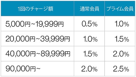 Amazonギフト券(チャージタイプ)ポイント付与率