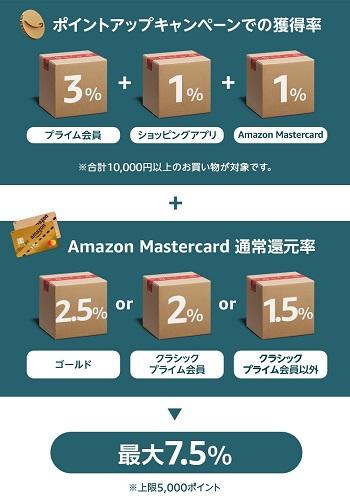 Amazonブラックフライデー2019ポイントアップキャンペーンの詳細