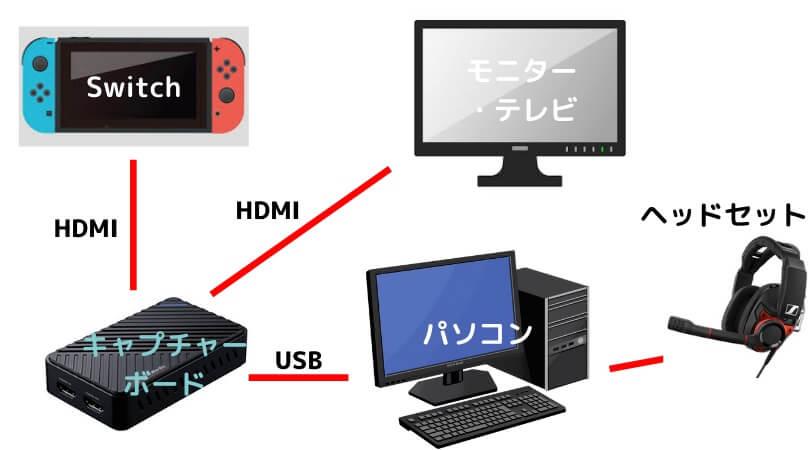 Nintendo Switchゲーム配信の配線方法