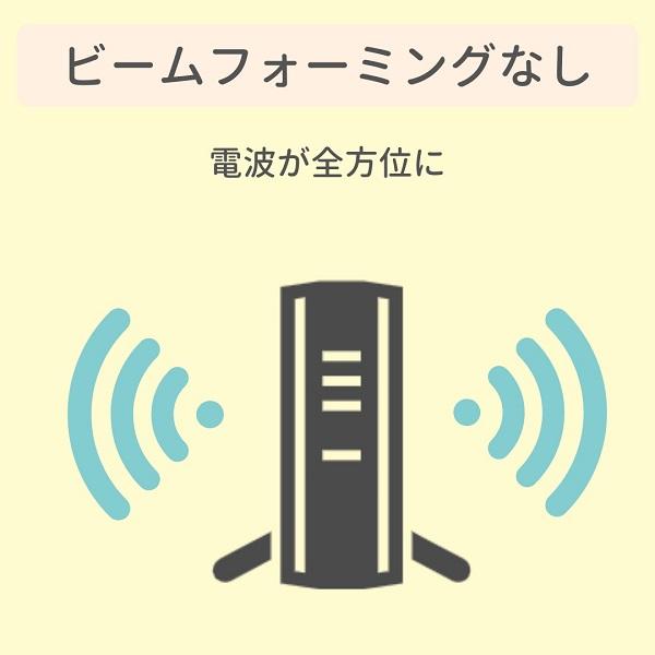 ビームフォーミングなしのWi-Fi