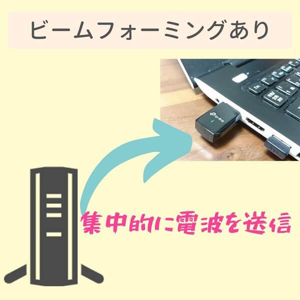 ビームフォーミングありのWi-Fi