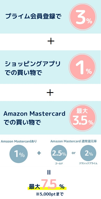 Amazonプライムデー2020ポイントアップキャンペーンの詳細