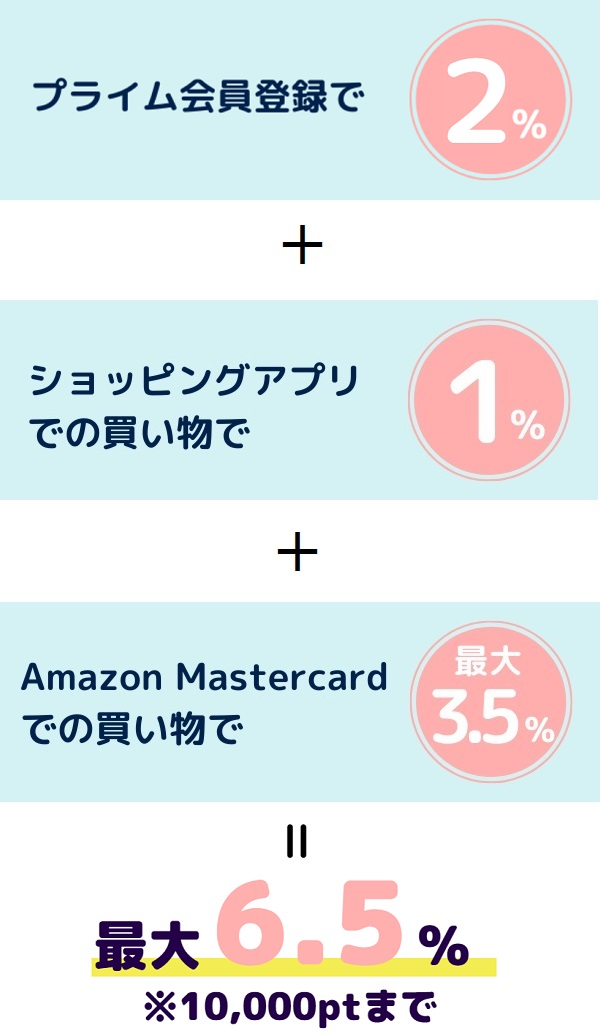 Amazon2020ブラックフライデーポイントアップキャンペーン還元率