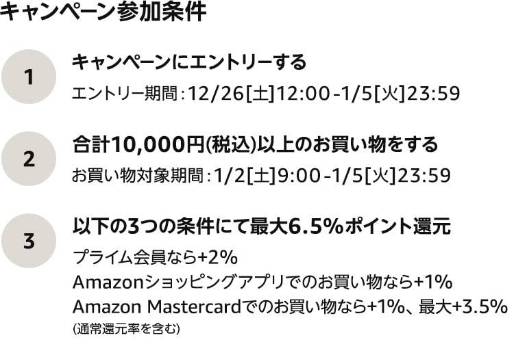 Amazon初売りセールポイントアップキャンペーン参加条件