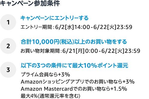 Amazonプライムデー2021ポイントアップキャンペーン参加条件