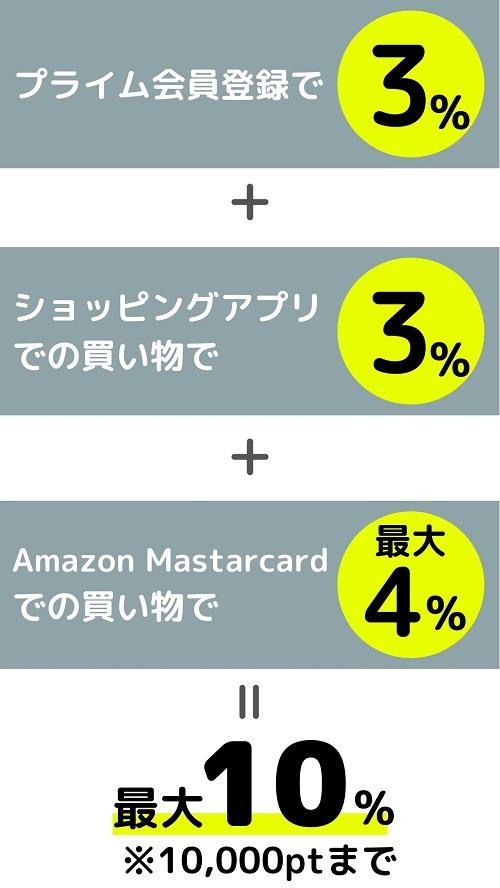Amazonプライムデー2021ポイントアップキャンペーン